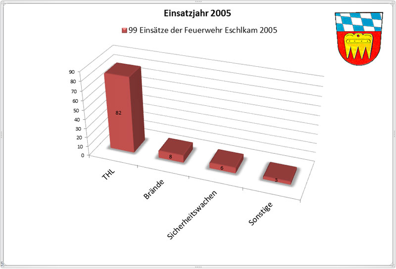 Einsatzueberblick-2005