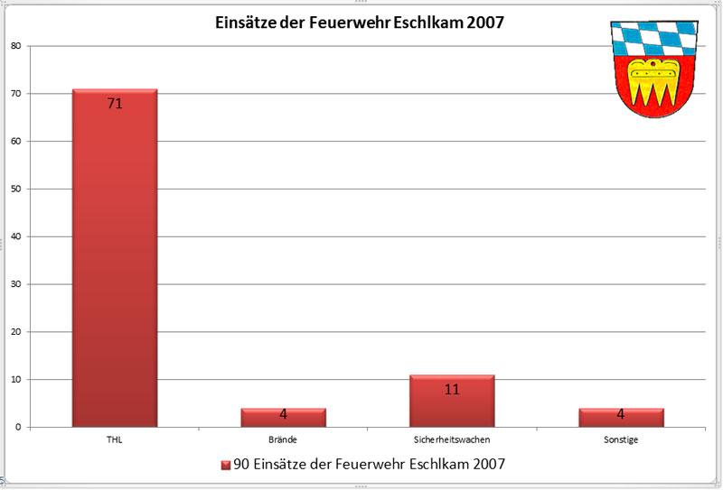 Einsatzueberblick-2007
