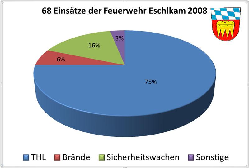 Einsatzueberblick-2008