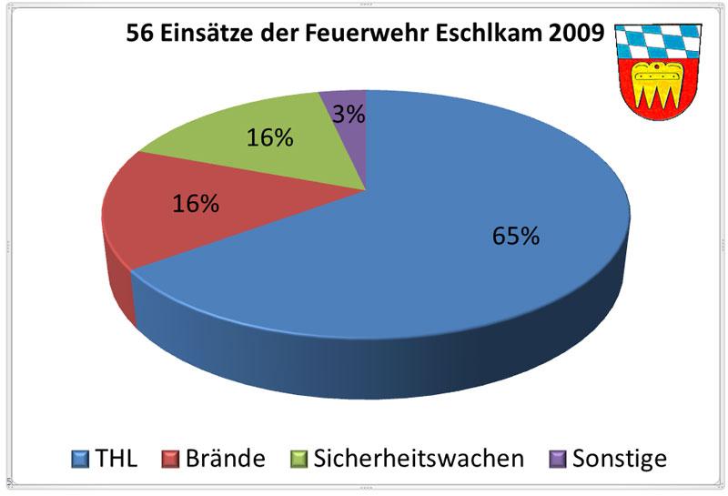 Einsatzueberblick-2009