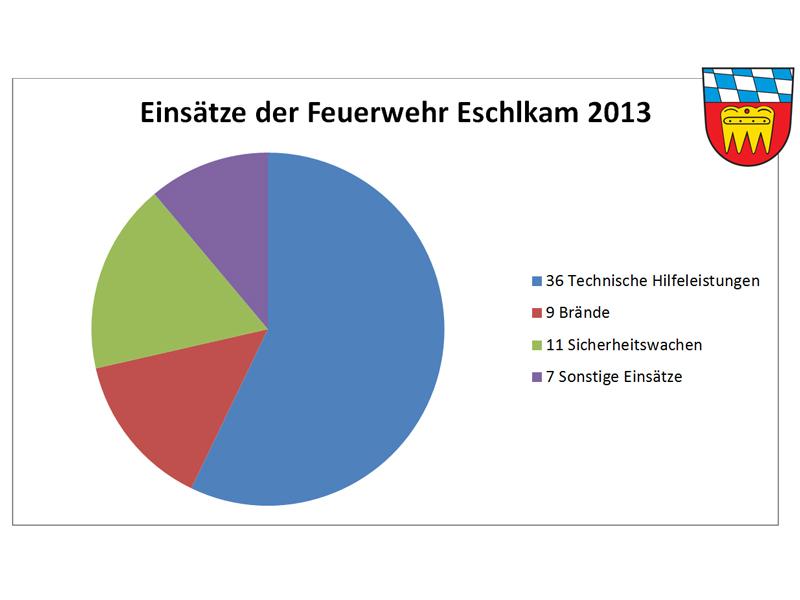 Einsatzueberblick-2013